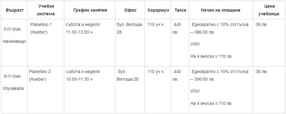 Програма курсове по НЕМСКИ ЕЗИК